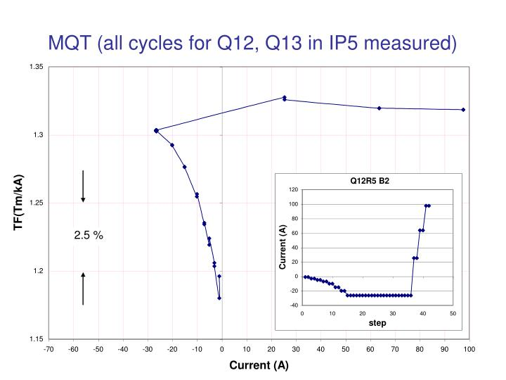 MQT (all cycles for Q12, Q13 in IP5 measured)