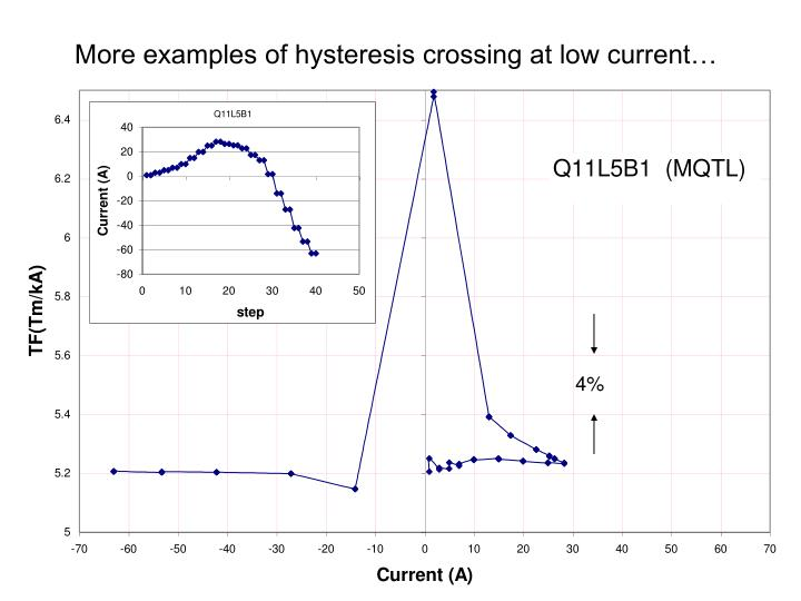 More examples of hysteresis crossing at low current…