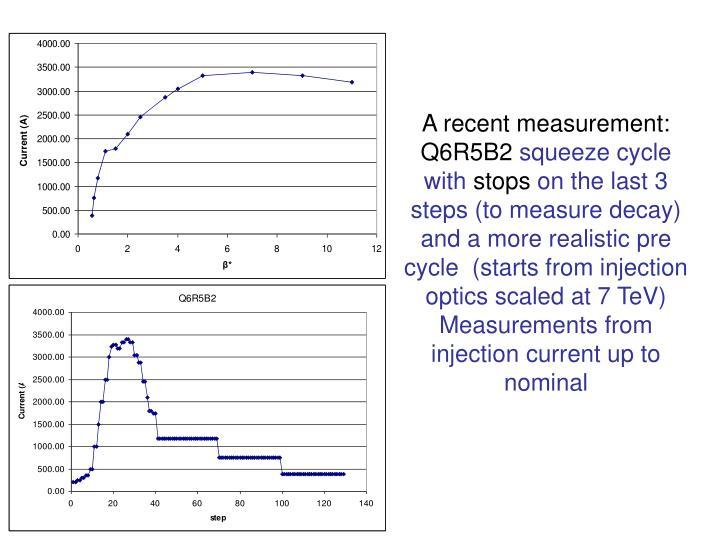 A recent measurement: Q6R5B2
