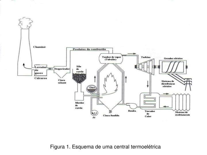 Figura 1. Esquema de uma central termoelétrica