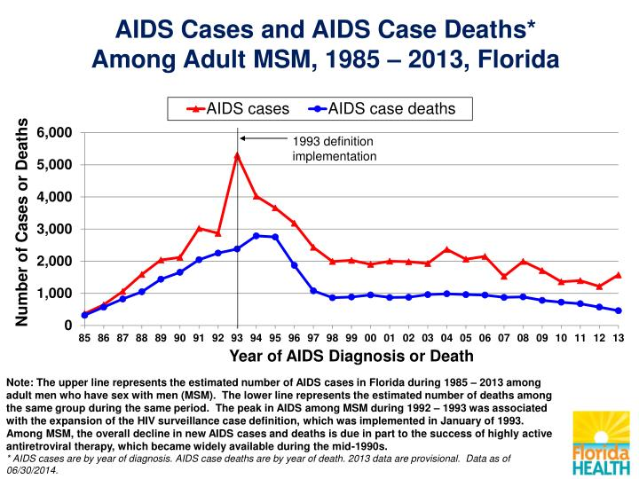 oral sex and hiv aids in Florida
