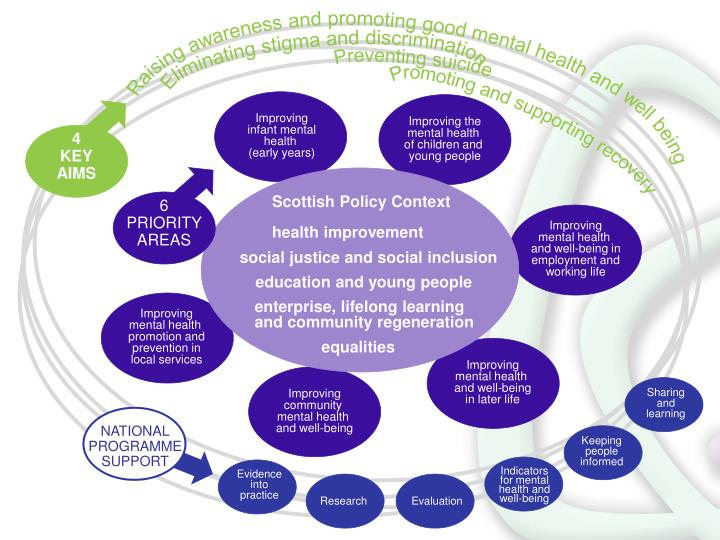 mental health and social inclusion This is an innovative e-learning programme developed through partnerships between experts by experienced practitioners, academics and service providers in the areas of mental health, social inclusion, leadership and recovery.