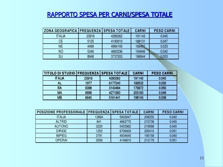 RAPPORTO SPESA PER CARNI/SPESA TOTALE