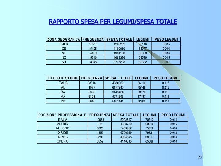 RAPPORTO SPESA PER LEGUMI/SPESA TOTALE