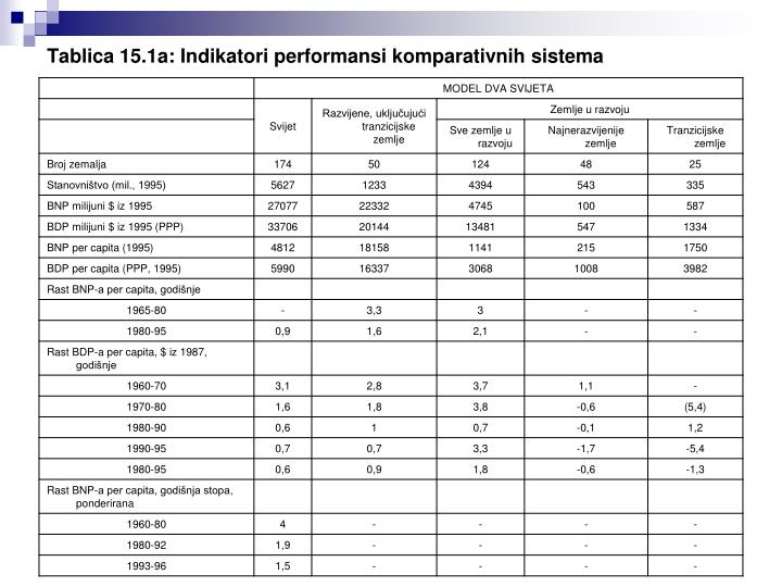 Tablica 15.1a: Indikatori performansi komparativnih sistema