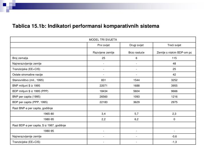 Tablica 15.1b: Indikatori performansi komparativnih sistema
