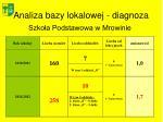 analiza bazy lokalowej diagnoza1