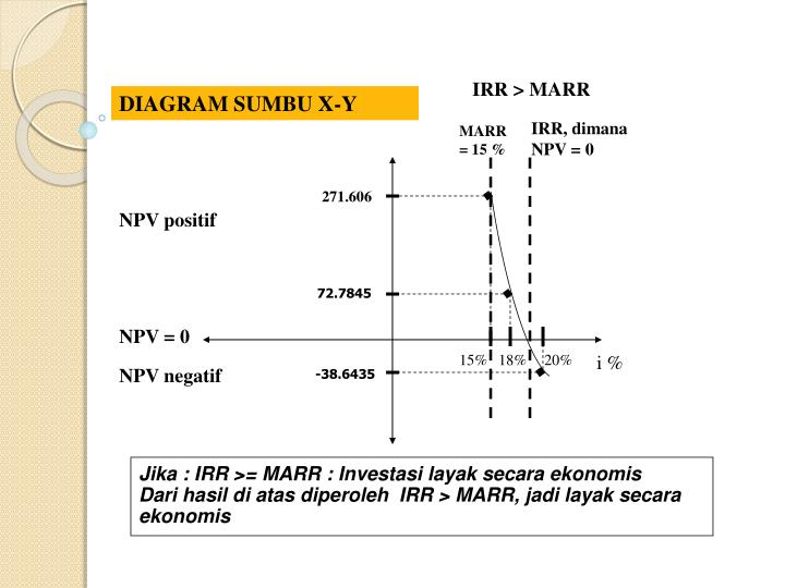 npv irr case study Terminal value, and discounting, and compare npv, irr, and payback peri ods as investment criteria within the context of a business case that targets risk reduction, not increasing profits or cash flow.
