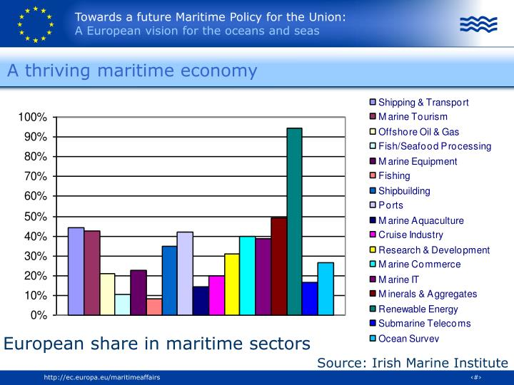 A thriving maritime economy