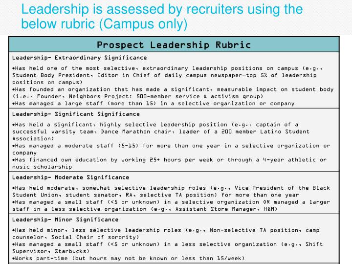 Leadership is assessed by recruiters using the below rubric (Campus only)