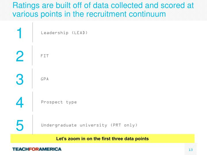 Ratings are built off of data collected and scored at various points in the recruitment continuum