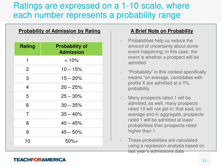Ratings are expressed on a 1-10 scale, where each number represents a probability range