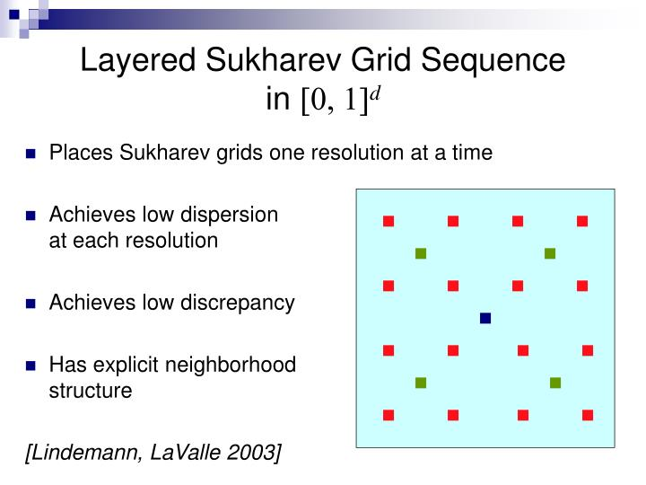Layered Sukharev Grid Sequence