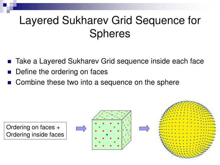 Layered Sukharev Grid Sequence for Spheres