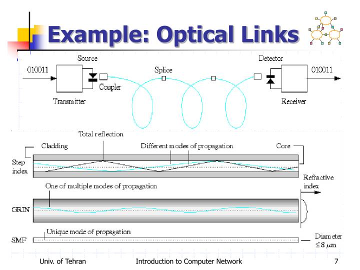Example: Optical Links
