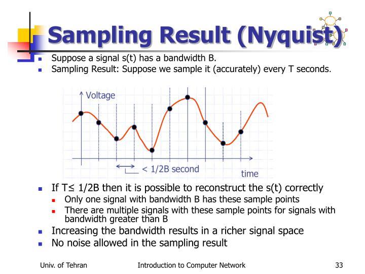 Sampling Result (Nyquist)