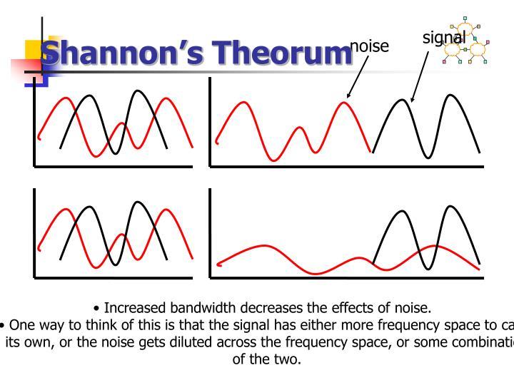 Shannon's Theorum