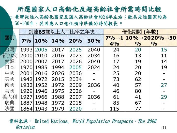 所選國家人口高齡化及超高齡社會所需時間比較