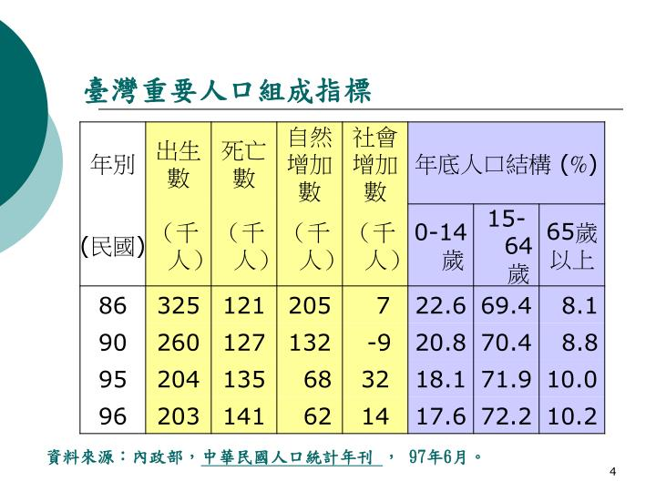 臺灣重要人口組成指標