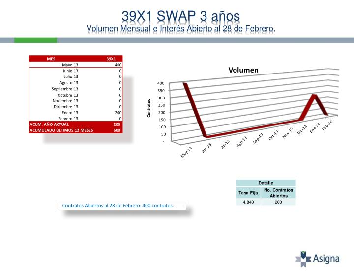 39X1 SWAP