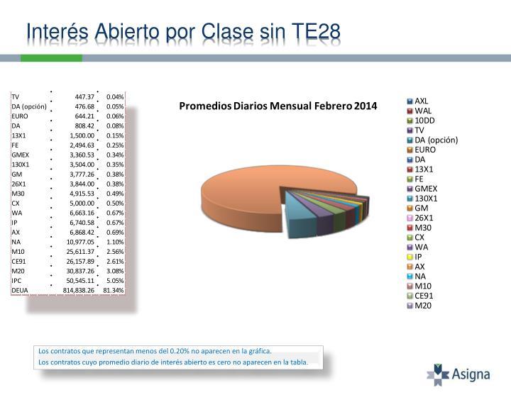 Interés Abierto por Clase sin TE28