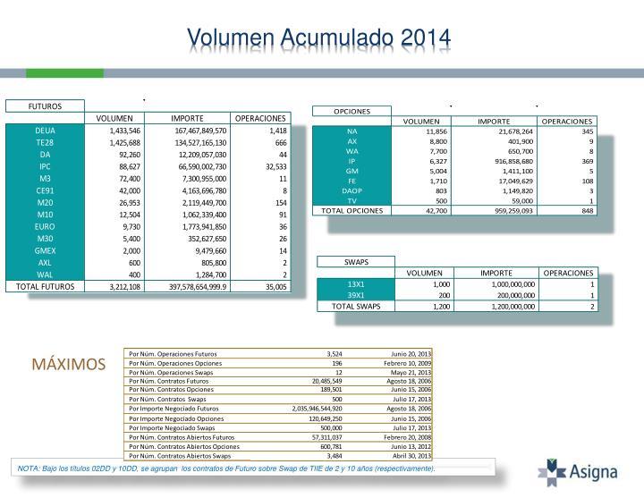 Volumen acumulado 2014