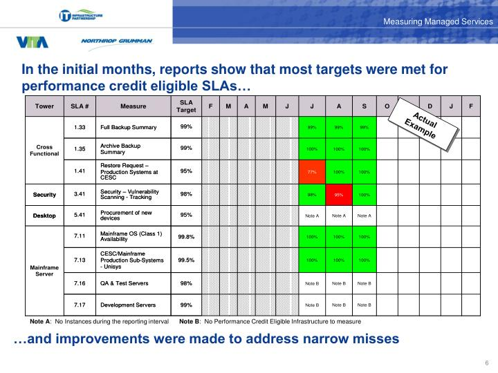 In the initial months, reports show that most targets were met for performance credit eligible SLAs…
