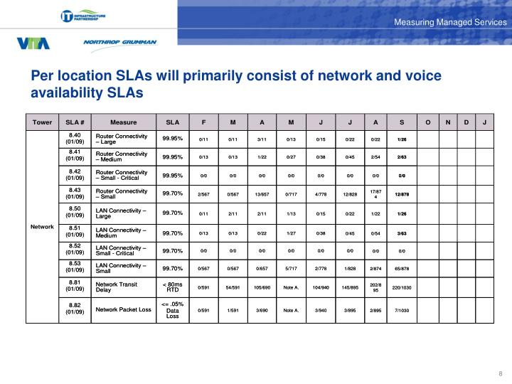 Per location SLAs will primarily consist of network and voice availability SLAs