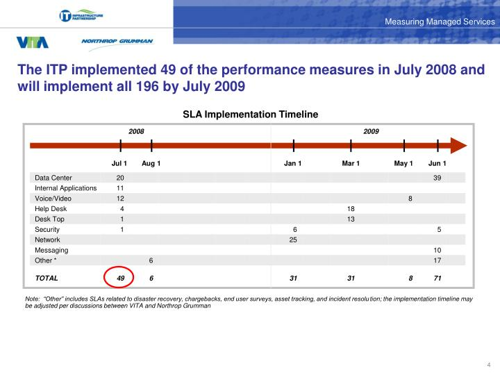 The ITP implemented 49 of the performance measures in July 2008 and will implement all 196 by July 2009