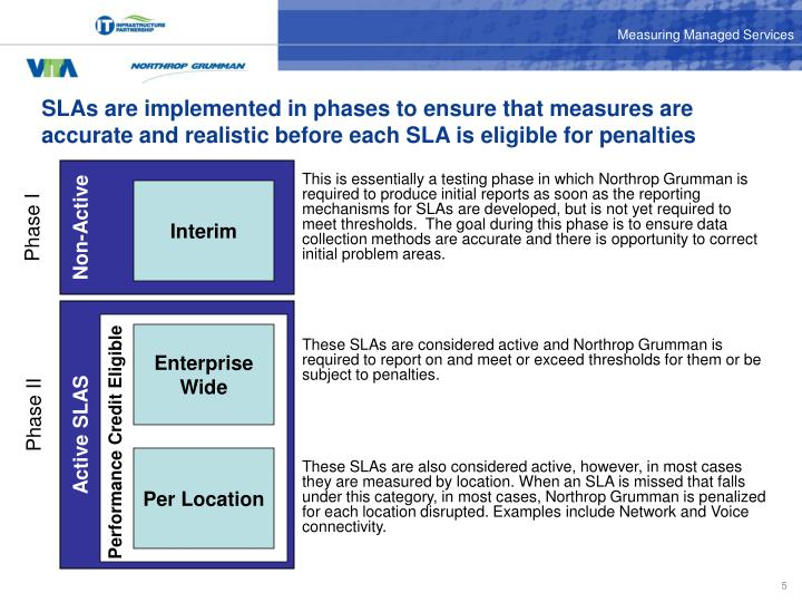 SLAs are implemented in phases to ensure that measures are accurate and realistic before each SLA is eligible for penalties