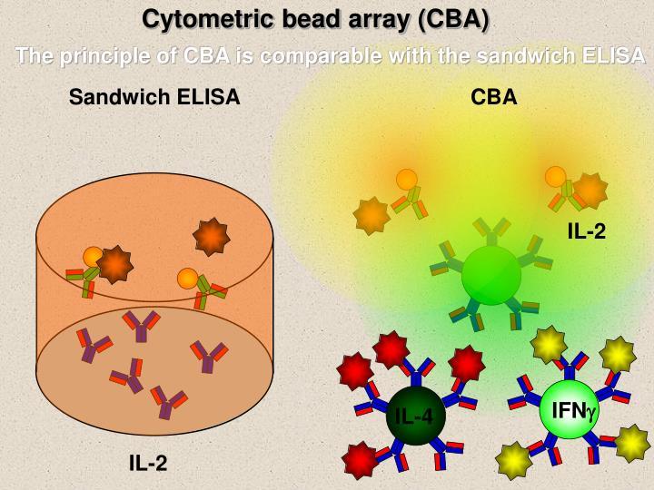 Cytometric
