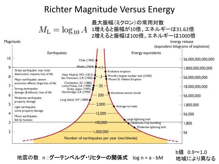 Richter Magnitude Versus Energy