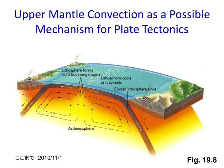 Upper Mantle Convection as a Possible Mechanism for Plate Tectonics