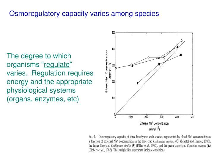 Osmoregulatory capacity varies among species