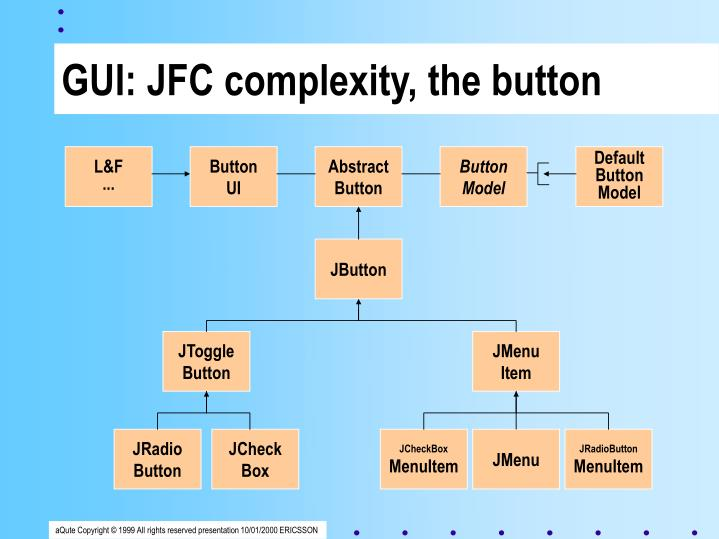 GUI: JFC complexity, the button