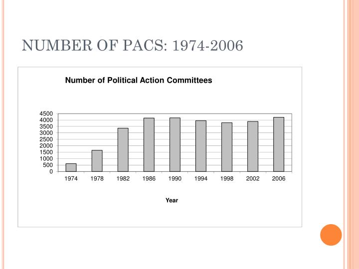 NUMBER OF PACS: 1974-2006