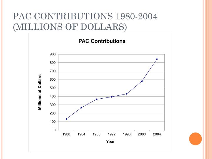 PAC CONTRIBUTIONS 1980-2004 (MILLIONS OF DOLLARS)