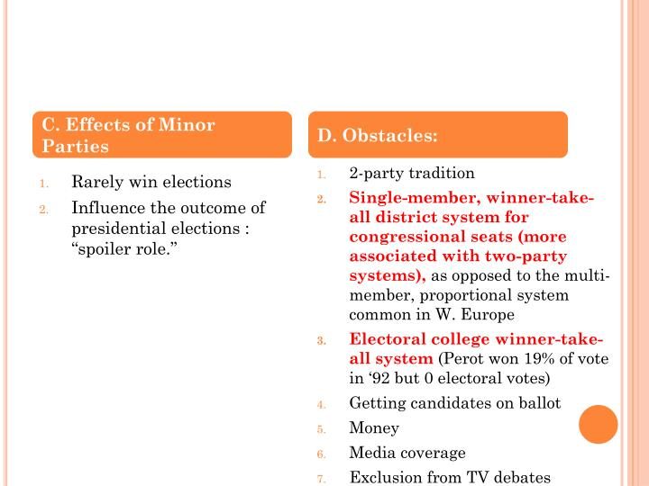 C. Effects of Minor Parties