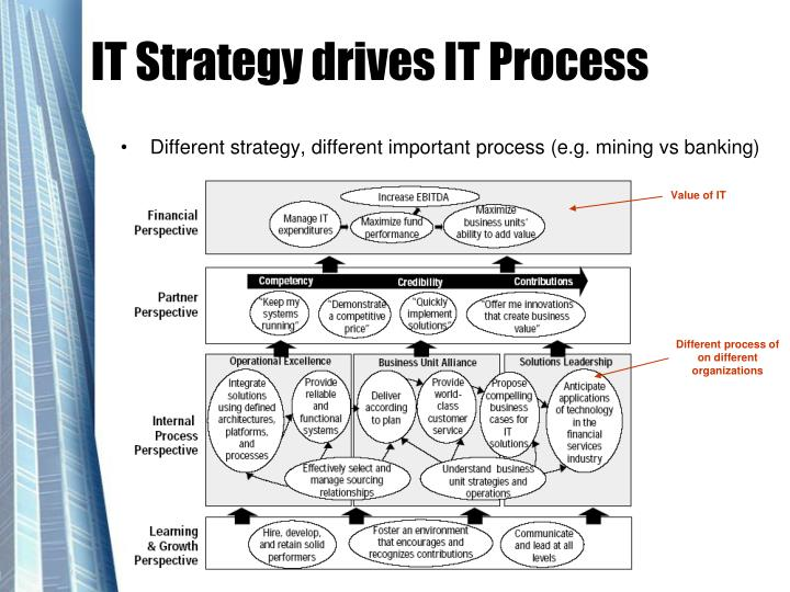 IT Strategy drives IT Process