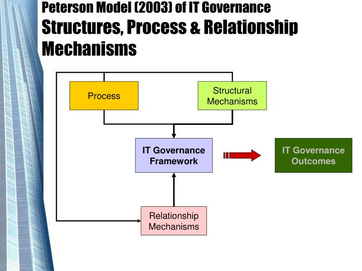 Peterson Model (2003) of IT Governance