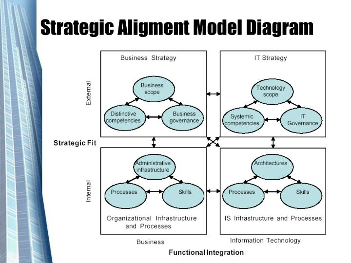Strategic Aligment Model Diagram