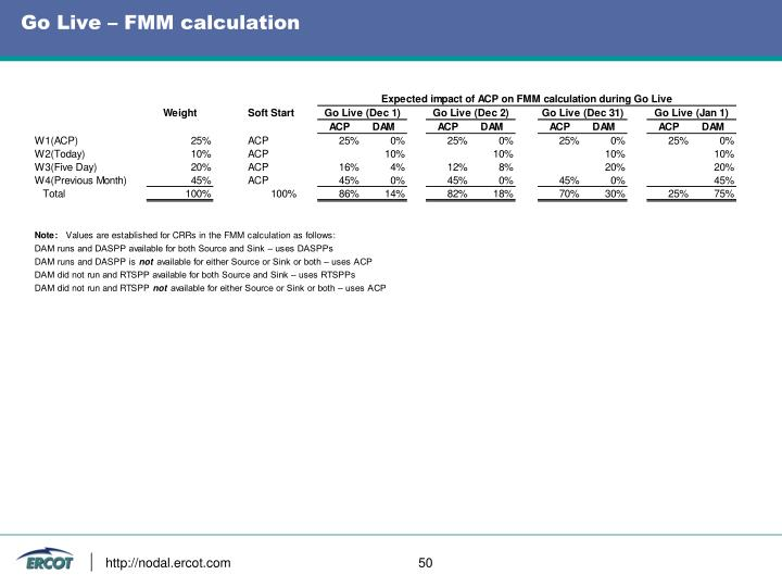Go Live – FMM calculation