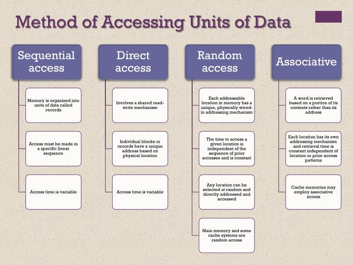 Method of Accessing Units of Data