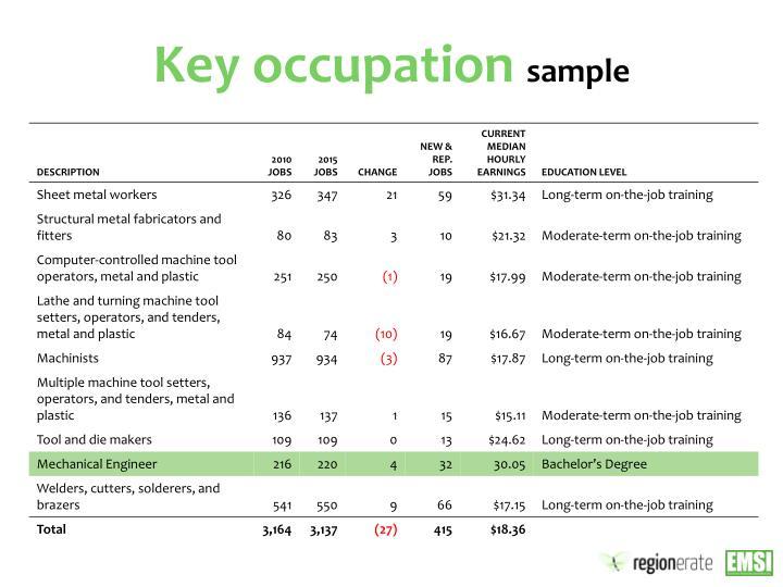 Key occupation