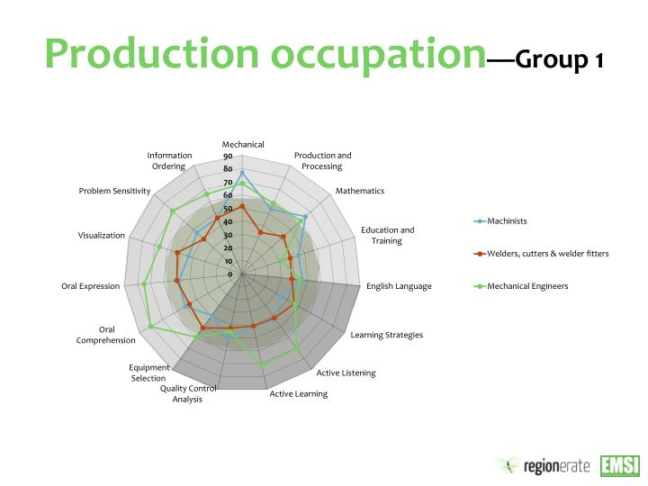 Production occupation