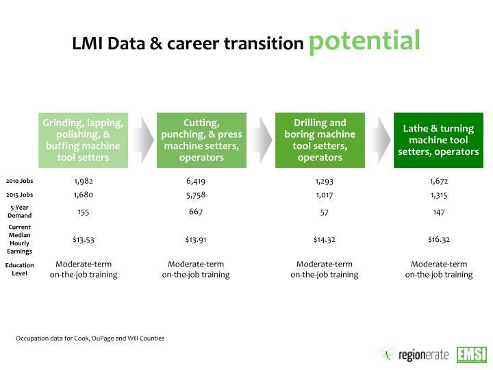 LMI Data & career transition