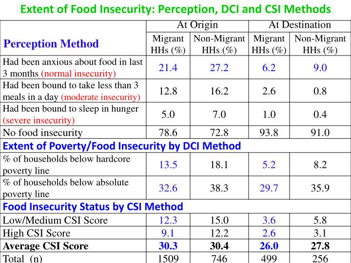 Extent of Food Insecurity: Perception, DCI and CSI Methods