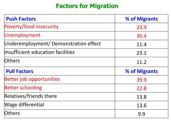 Factors for Migration