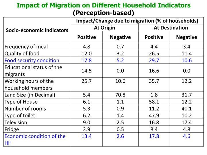 Impact of Migration on Different Household Indicators