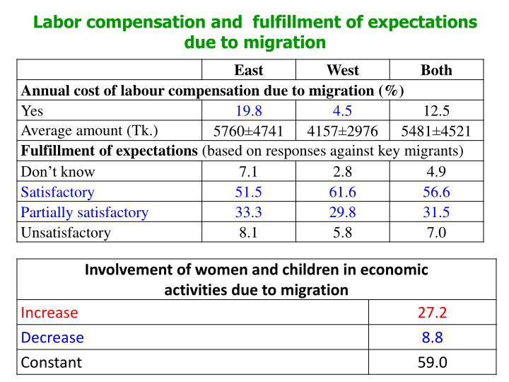 Labor compensation and  fulfillment of expectations due to migration